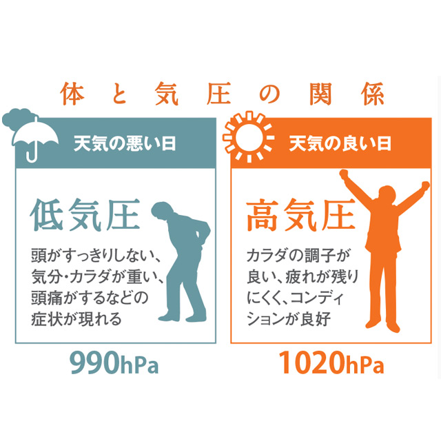 体と気圧の関係