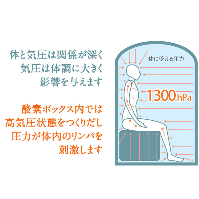 体と気圧の関係が深く気圧は体調に大きく影響を与えます。酸素ボックス内で高気圧状態をつくりだし圧力が体のリンパを刺激します。
